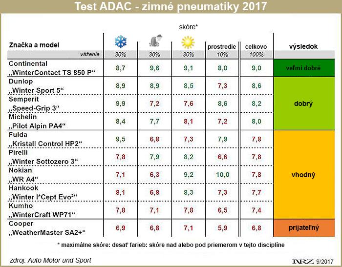 Adac winterreifen test 2019
